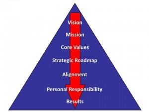 An Oganizational Effectiveness Model--jpeg form